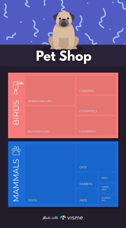 Pet Shop - Tree Map  Template