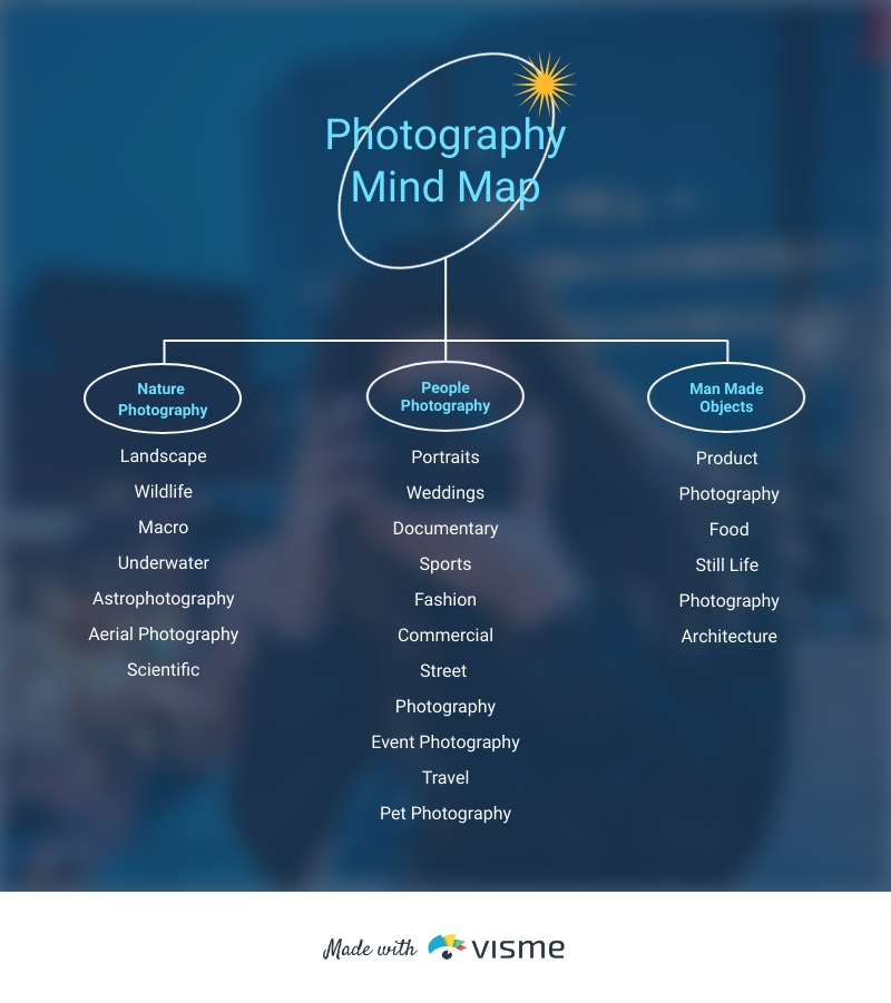 Photography Mind Map Template
