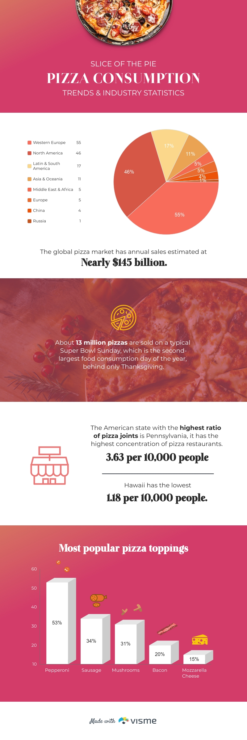 Pizza Industry Trends Infographic Template