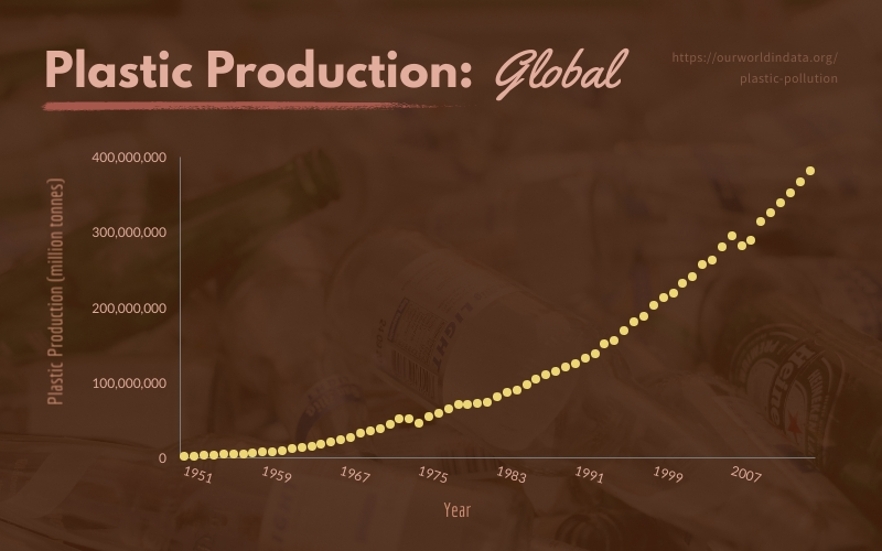 Global Plastic Production - Infographic Template