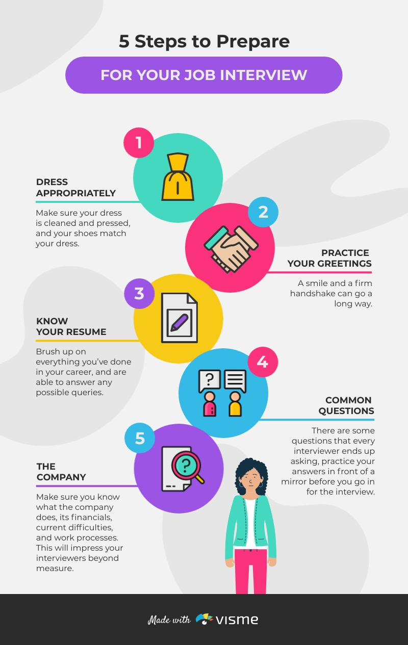 Preparing for a Job Interview Infographic Template