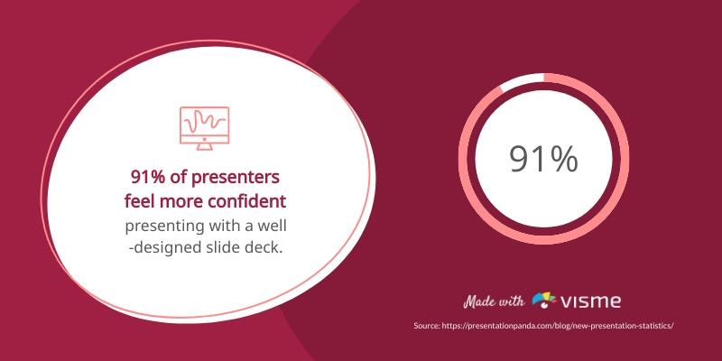 Presentation Design Confidence - Infographic Template