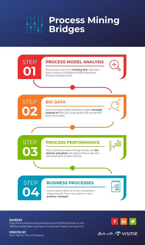 Process Mining Bridges - Infographic Template