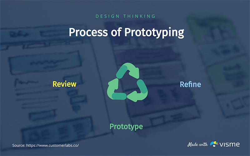 Process of Prototyping - Infographic Template