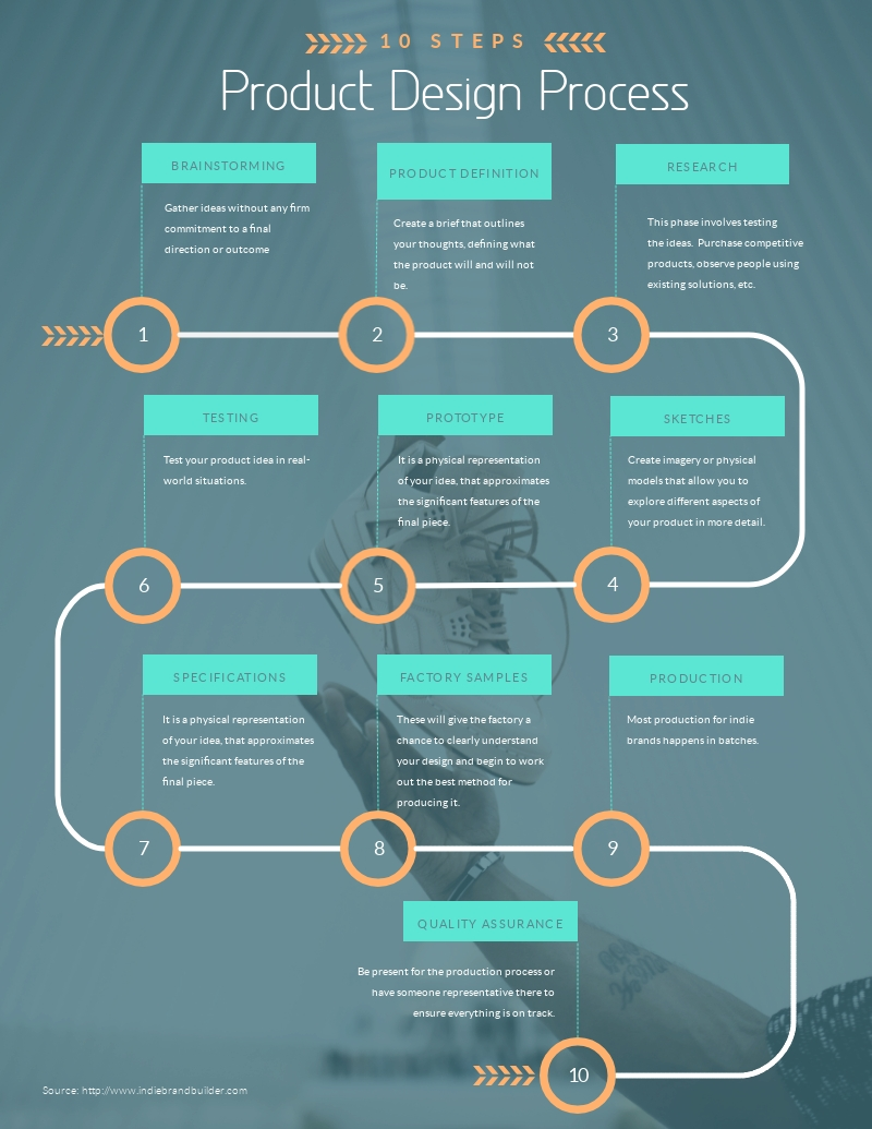 Product Design Process Timeline - Infographic Template