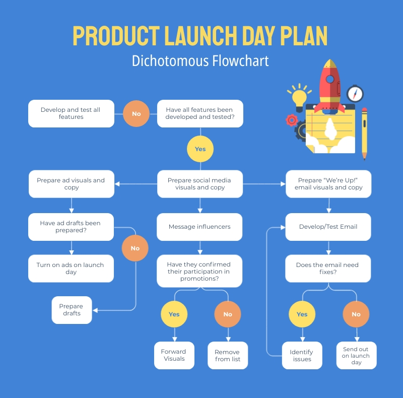 Product Launch Day Plan Dichotomous Flowchart