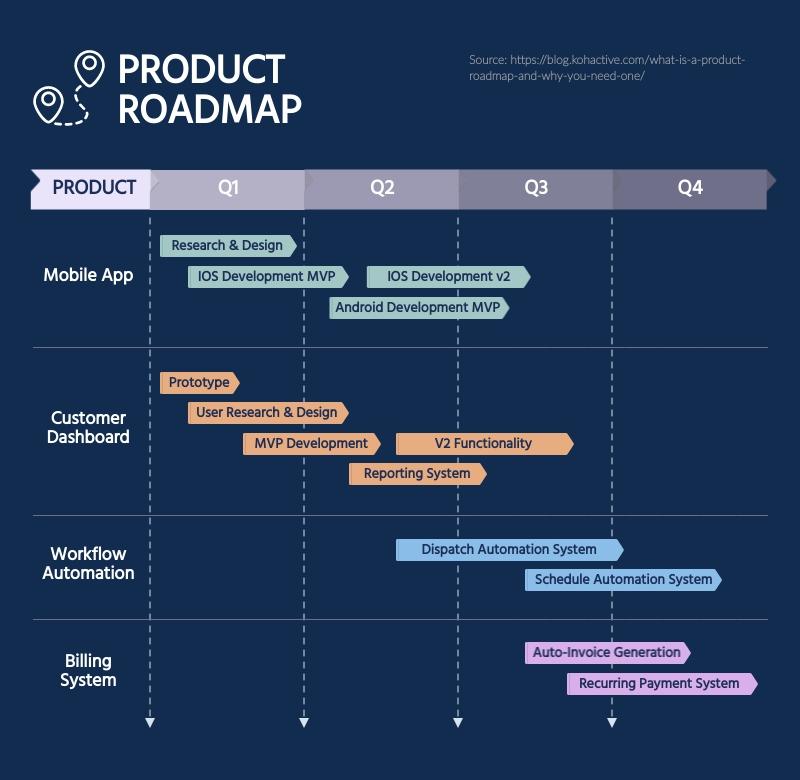 Product Roadmap Gantt Chart - Infographic Template