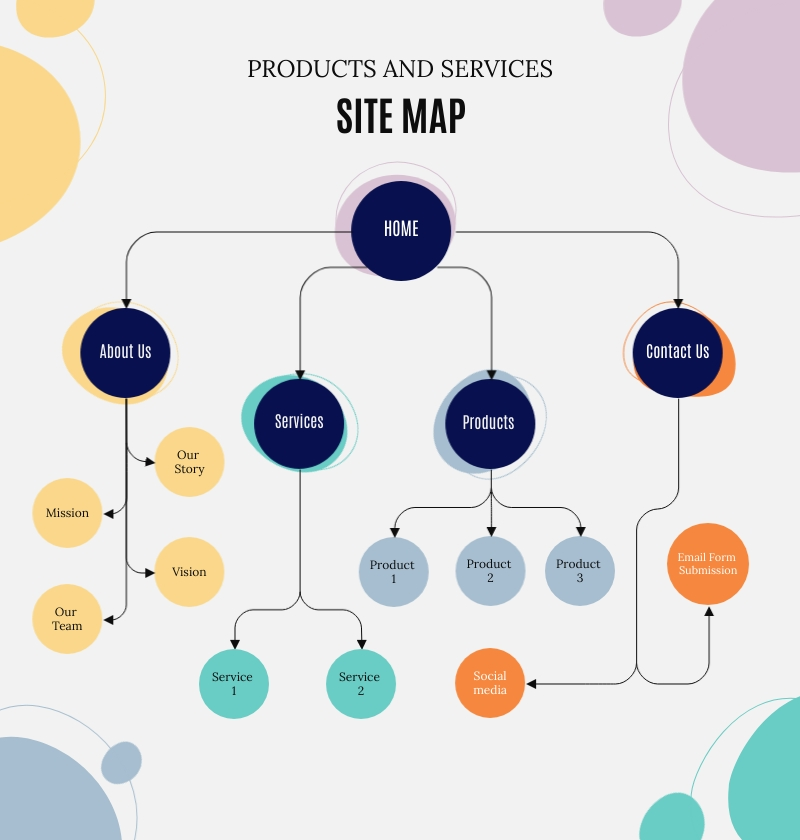 Products and Services Site Map Template