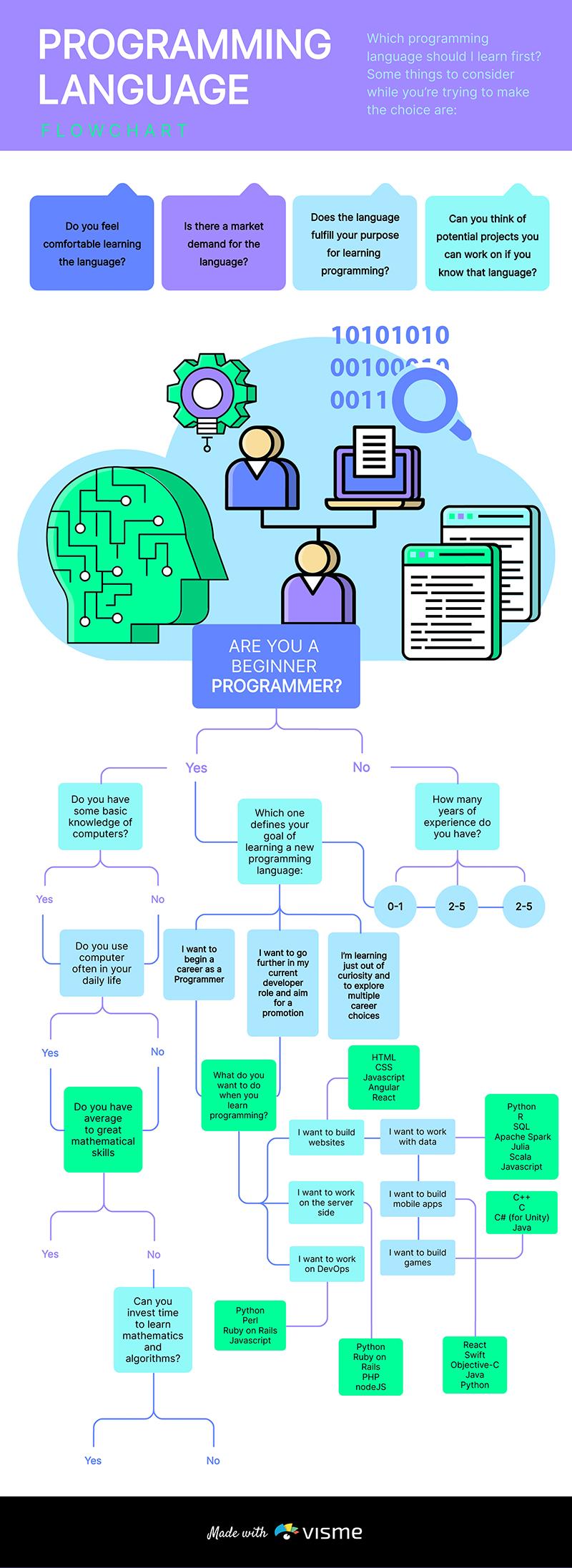 Programming Language Flowchart Template