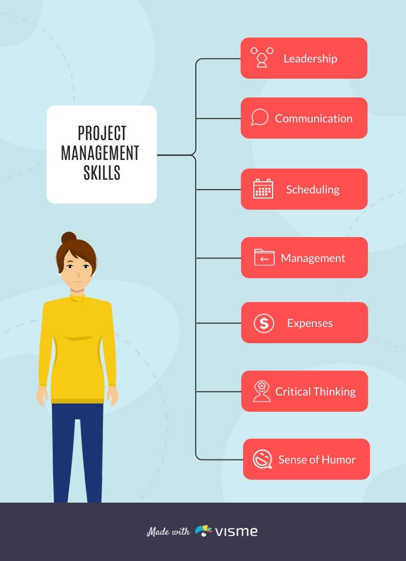 Project Management Mind Map Template