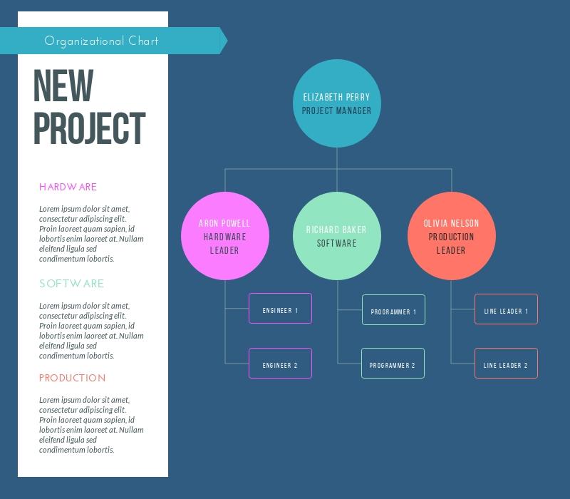 Project Organizational Chart