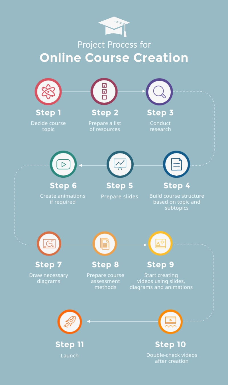 Online Course Project Process - Infographic Template