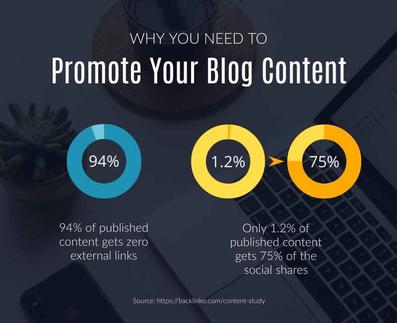 Promote Your Blog - Infographic Template
