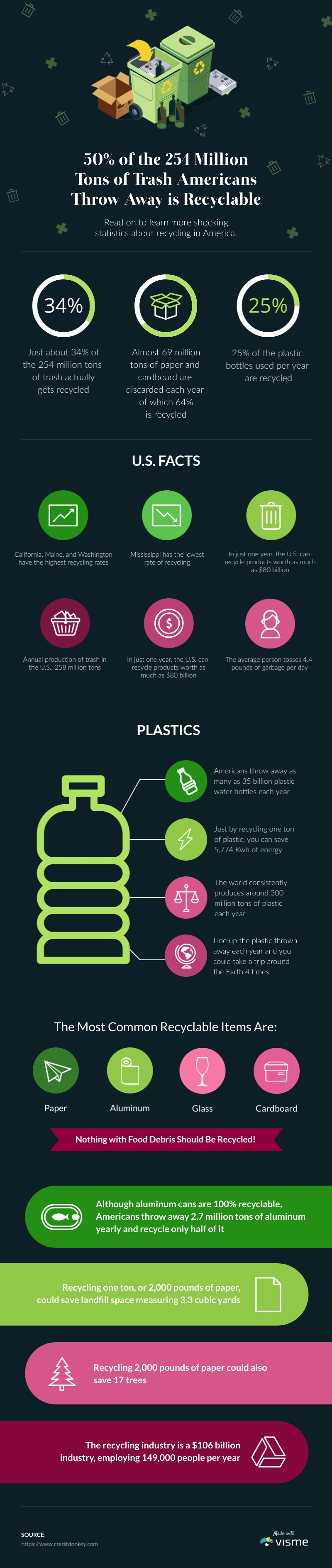 Recycling Statistics - Infographic Template