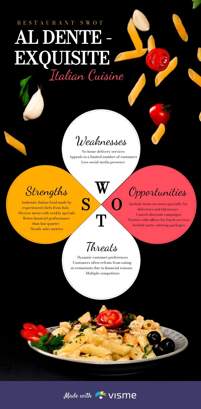 Restaurant SWOT Analysis Infographic Template
