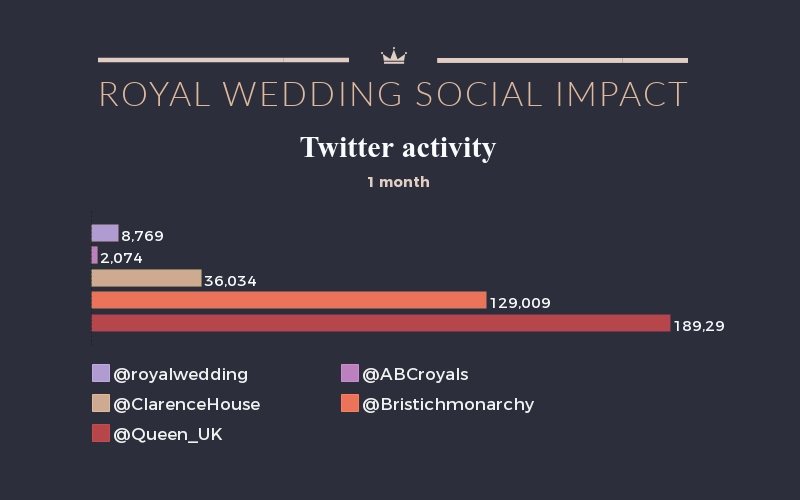 Royal Wedding Social Impact Bar Graph
