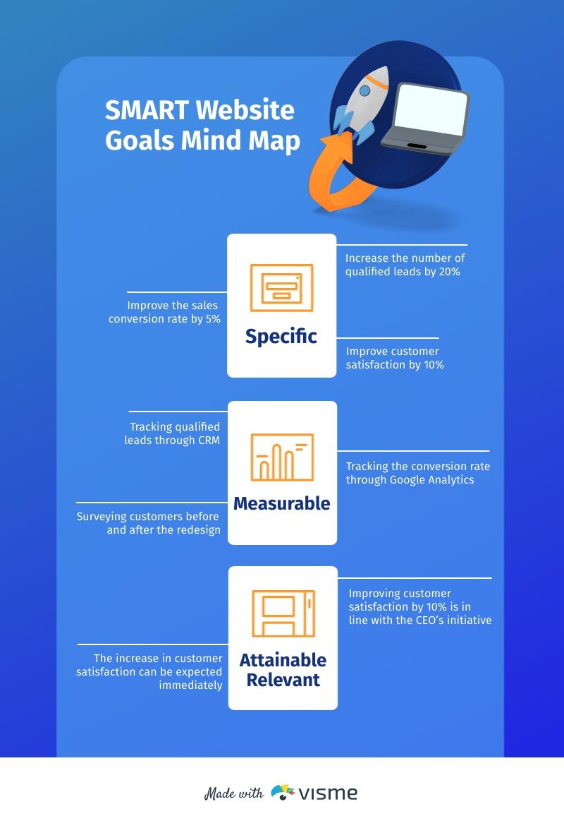 SMART Website Goals Mind Map Template
