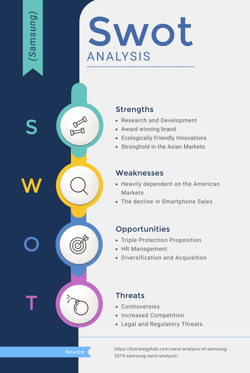 Swot Analysis Infographic Template Visme
