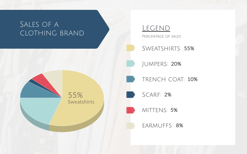 Sales of a Clothing Brand Pie Chart