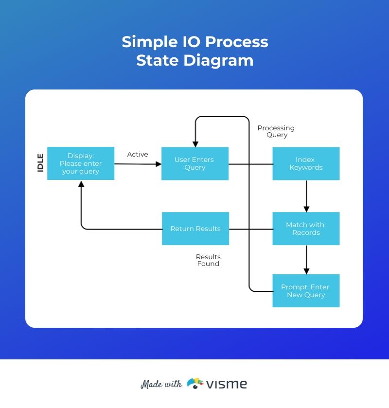 Simple IO Process State Diagram Template