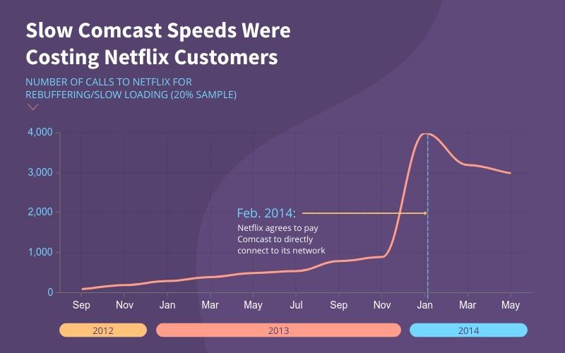 Slow Comcast Speeds Chart  Template