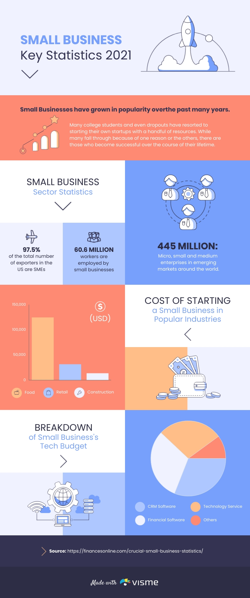 Small Business Statistics - Infographic  Template