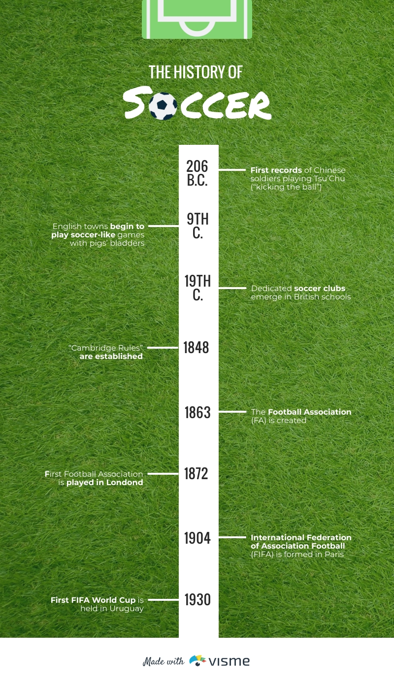 Soccer History Timeline Infographic Template