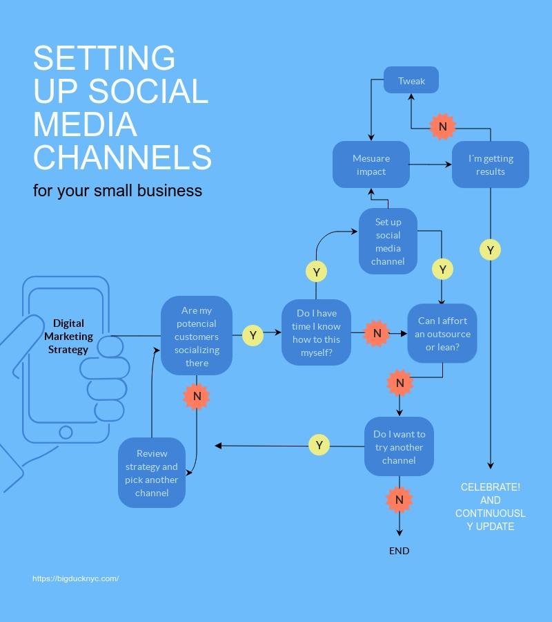 Social Media Channel Flowchart