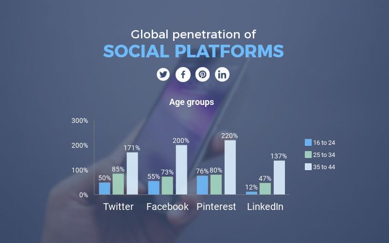 Social Platform Bar Graph