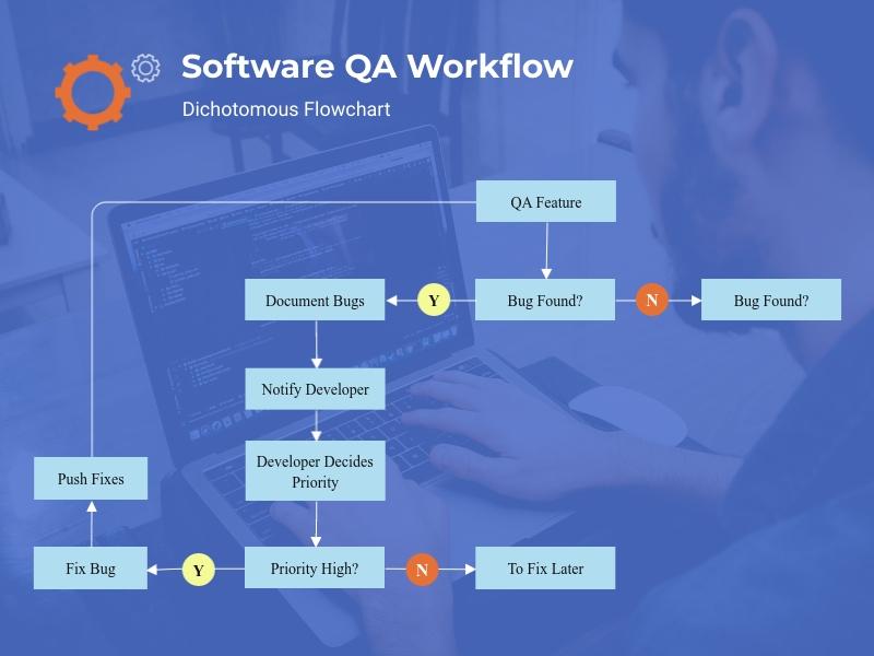 Software QA Workflow - Dichotomous Flowchart Template