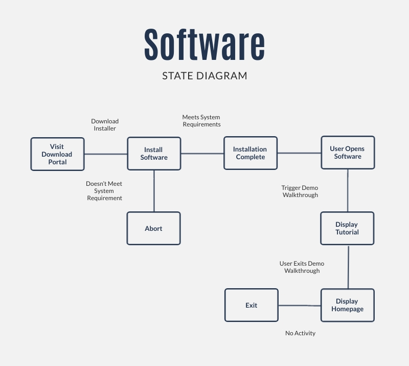 Software State Diagram Template