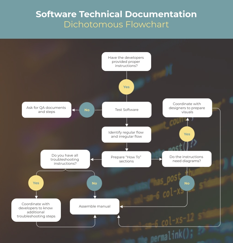 Software Technical Documentation Dichotomous Flowchart