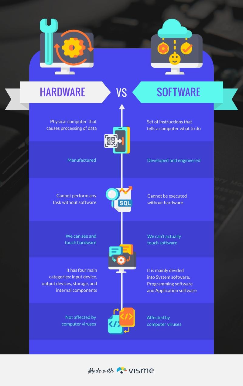 Software vs Hardware Comparison - Infographic Template