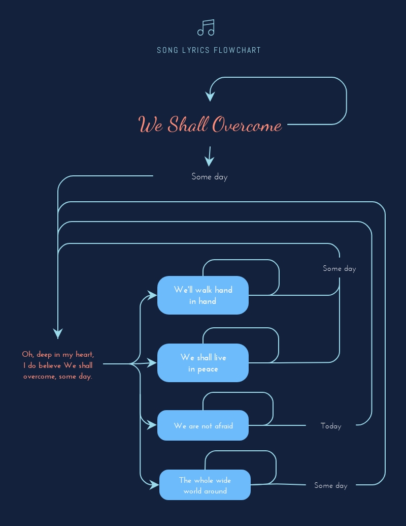 Song Lyric Flowchart - Infographic Template
