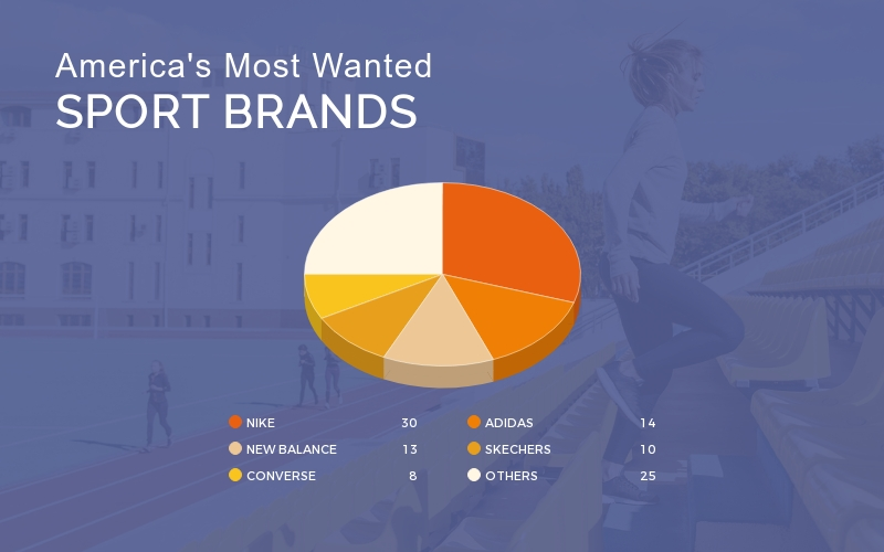 Sports Brand Pie Chart - Infographic Template