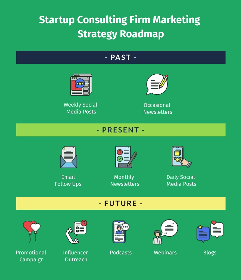 Startup Consulting Firm Marketing Strategy Roadmap Template