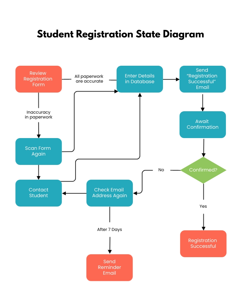 Student Registration State Diagram Template