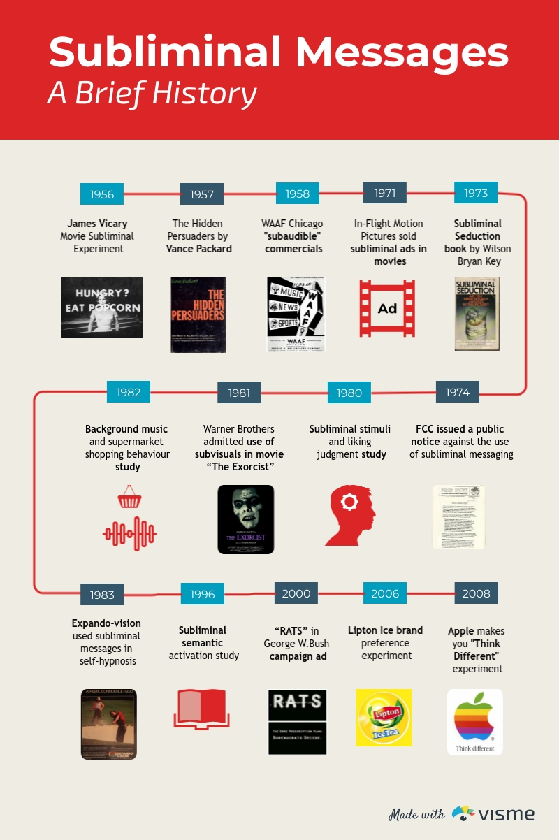 Subliminal Messages A Brief History - Infographic Template