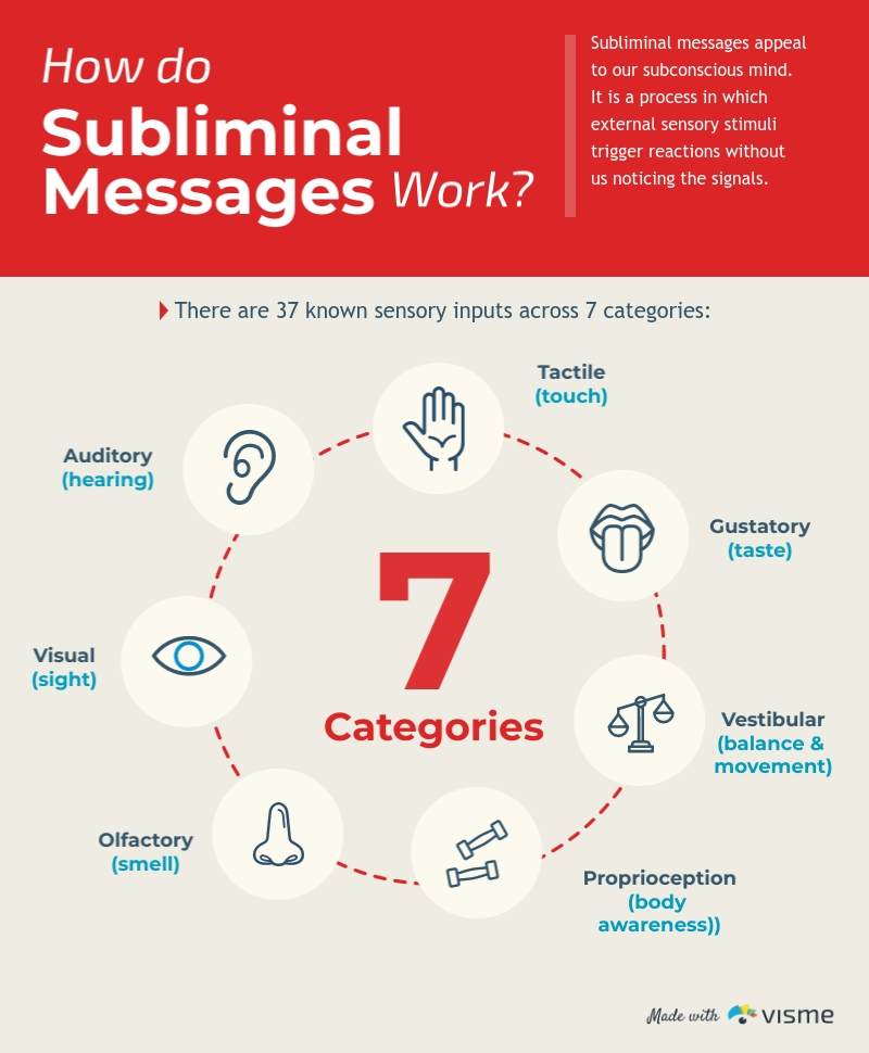 Subliminal Message How Does It Work - Infographic Template