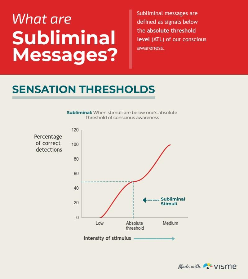 Subliminal Message Sensation Thresholds - Infographic Template