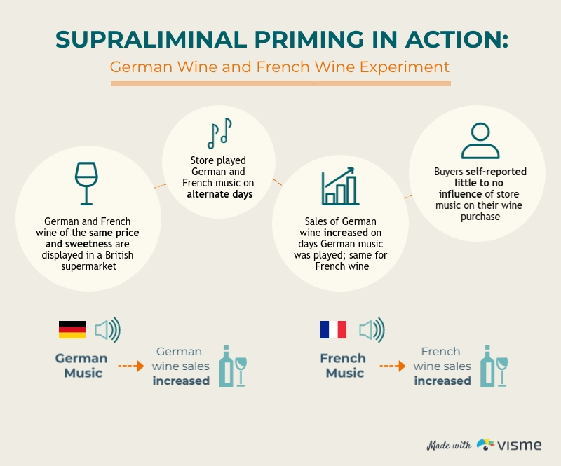Supraliminal Priming In Action - Infographic Template