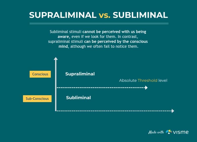 Supraliminal vs. Subliminal - Infographic Template