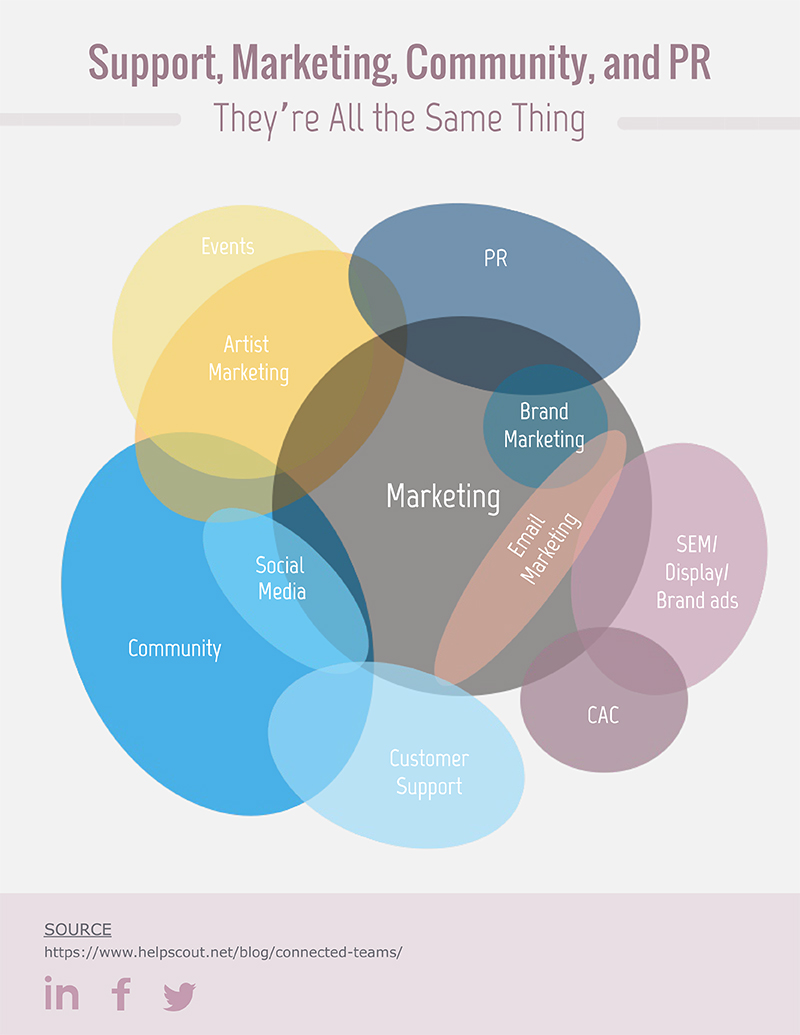 Multi-Set Venn Diagram - Infographic  Template