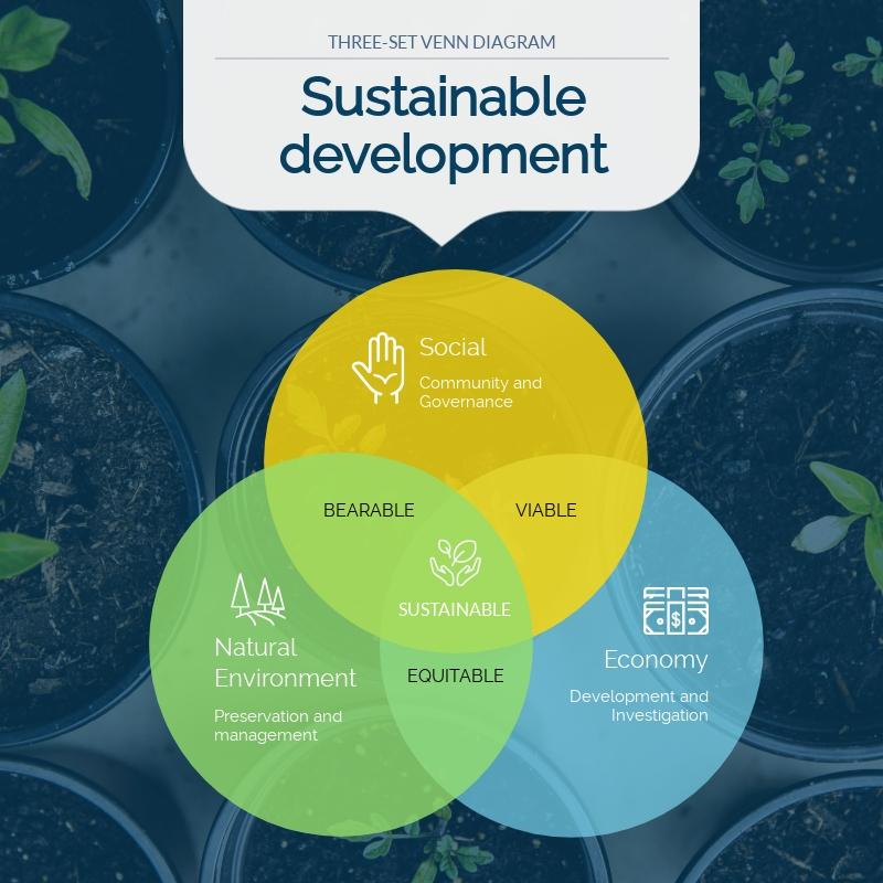 Sustainable Development Venn Diagram - Infographic Template