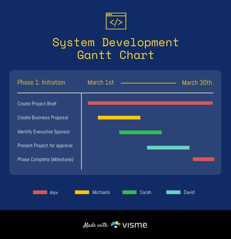 System Development Gantt Chart Template