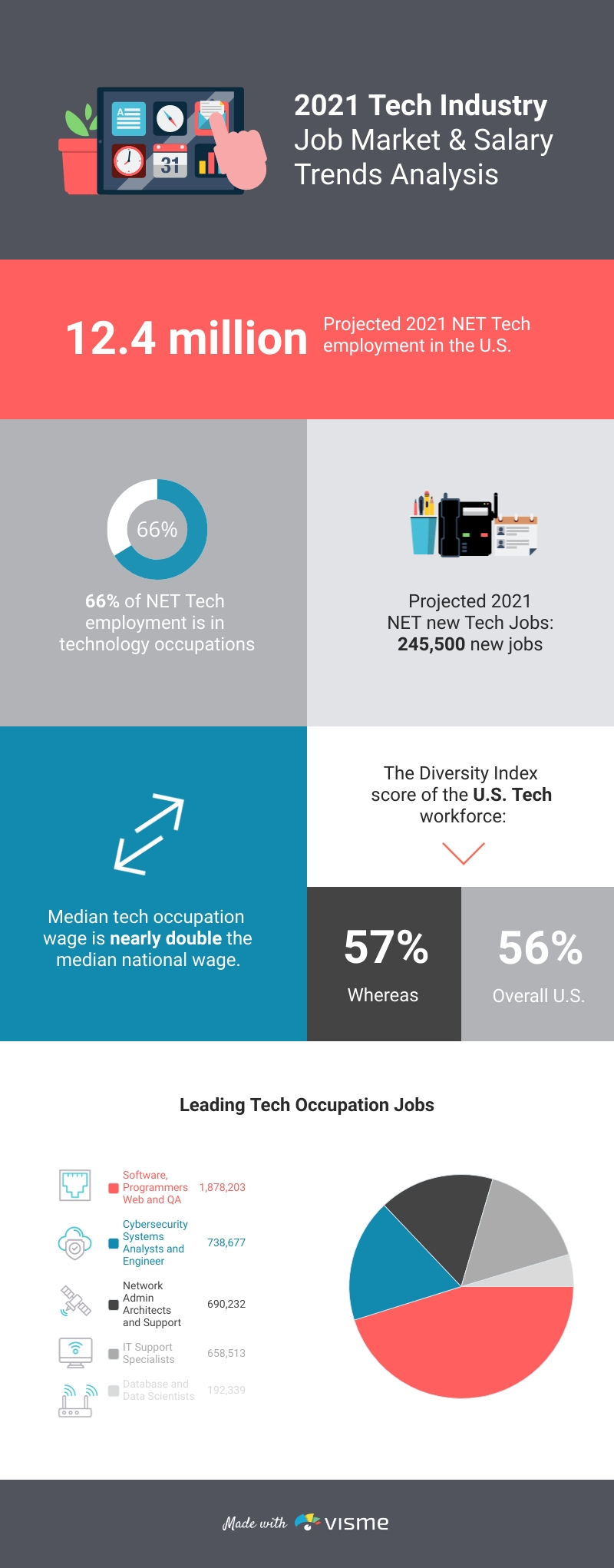 Tech Industry Job Trends Infographic Template