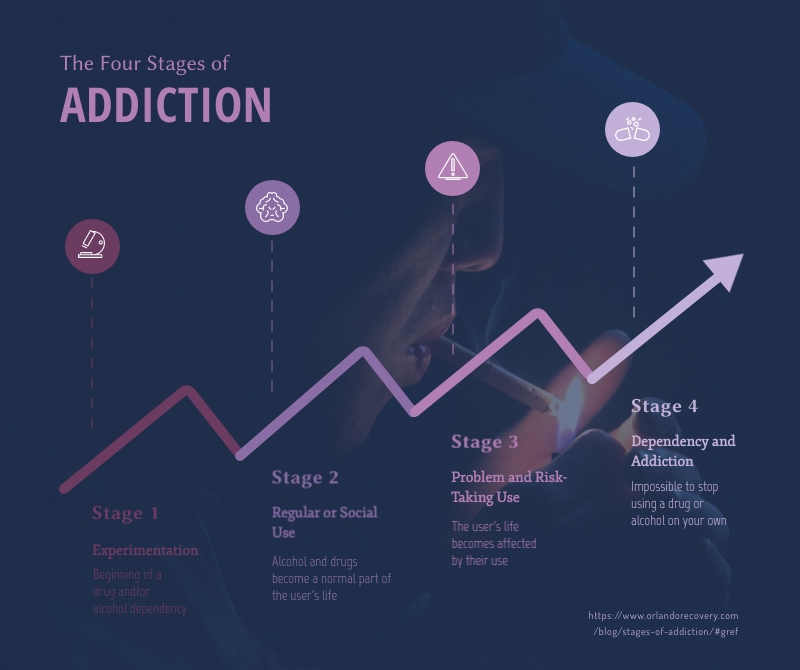 The Four Stages of Addiction Timeline - Infographic Template