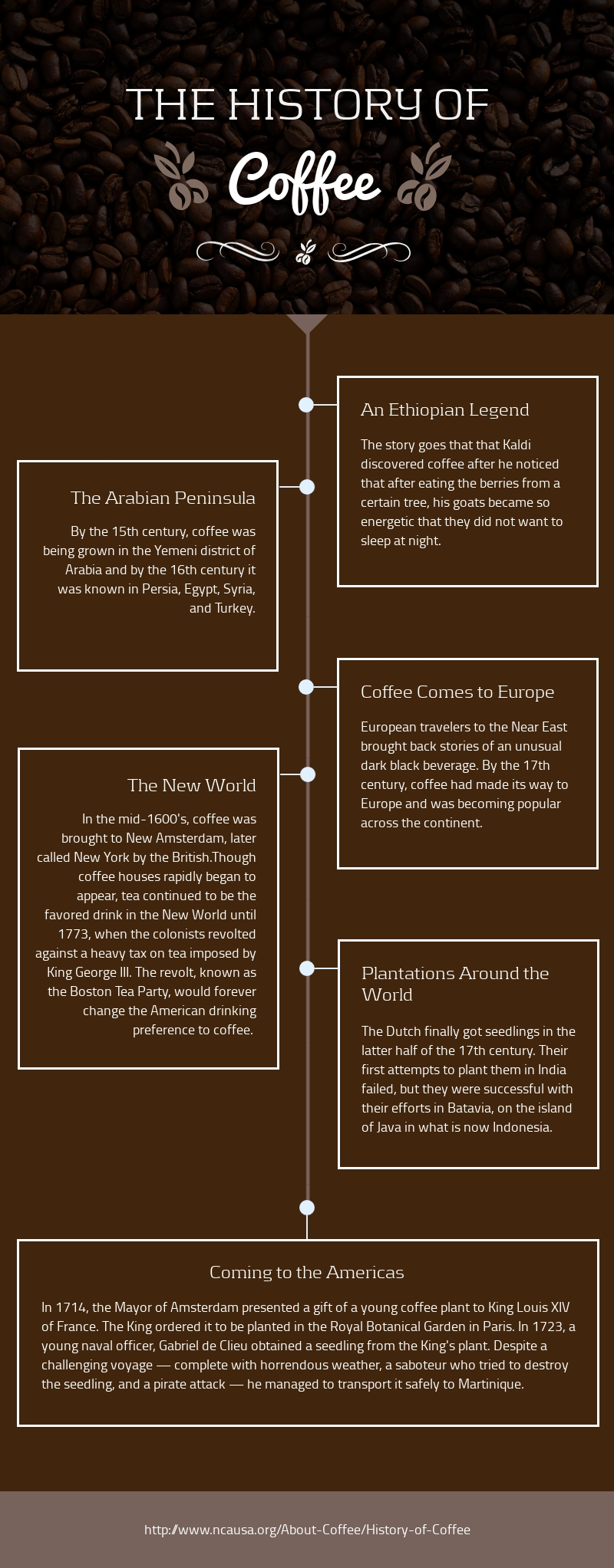 The History of Coffee Timeline