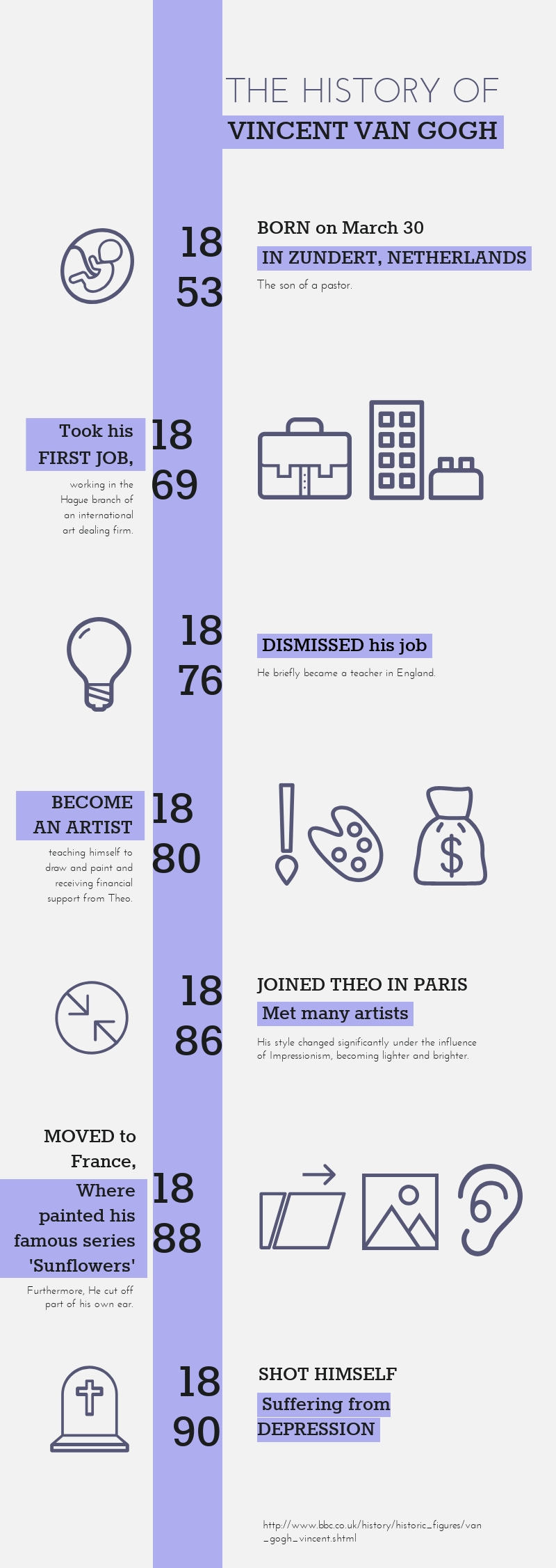 The History of Vincent Van Gogh - Timeline Infographic Template