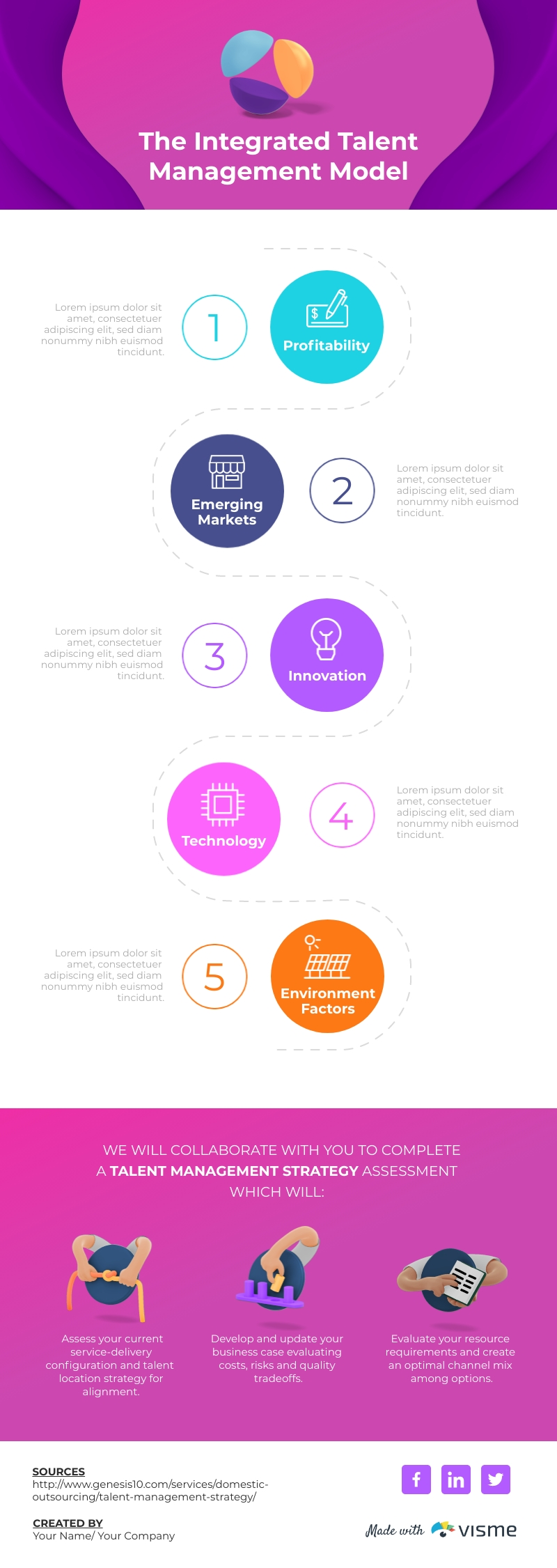 Integrated Talent Management Model - Infographic Template